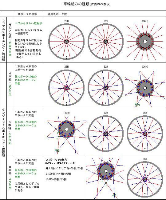 自転車の 自転車 ホイール 組み方 種類 : 自転車趣味の備忘録