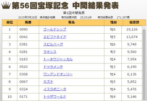 【競馬】宝塚記念中間発表