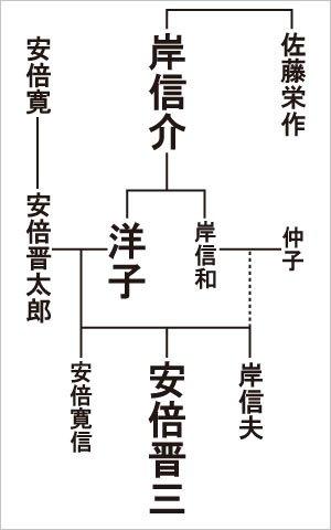 20150526abeketokishikenokannkeizu.jpg