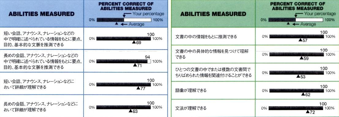 TOEICアビメ(2014年12月)