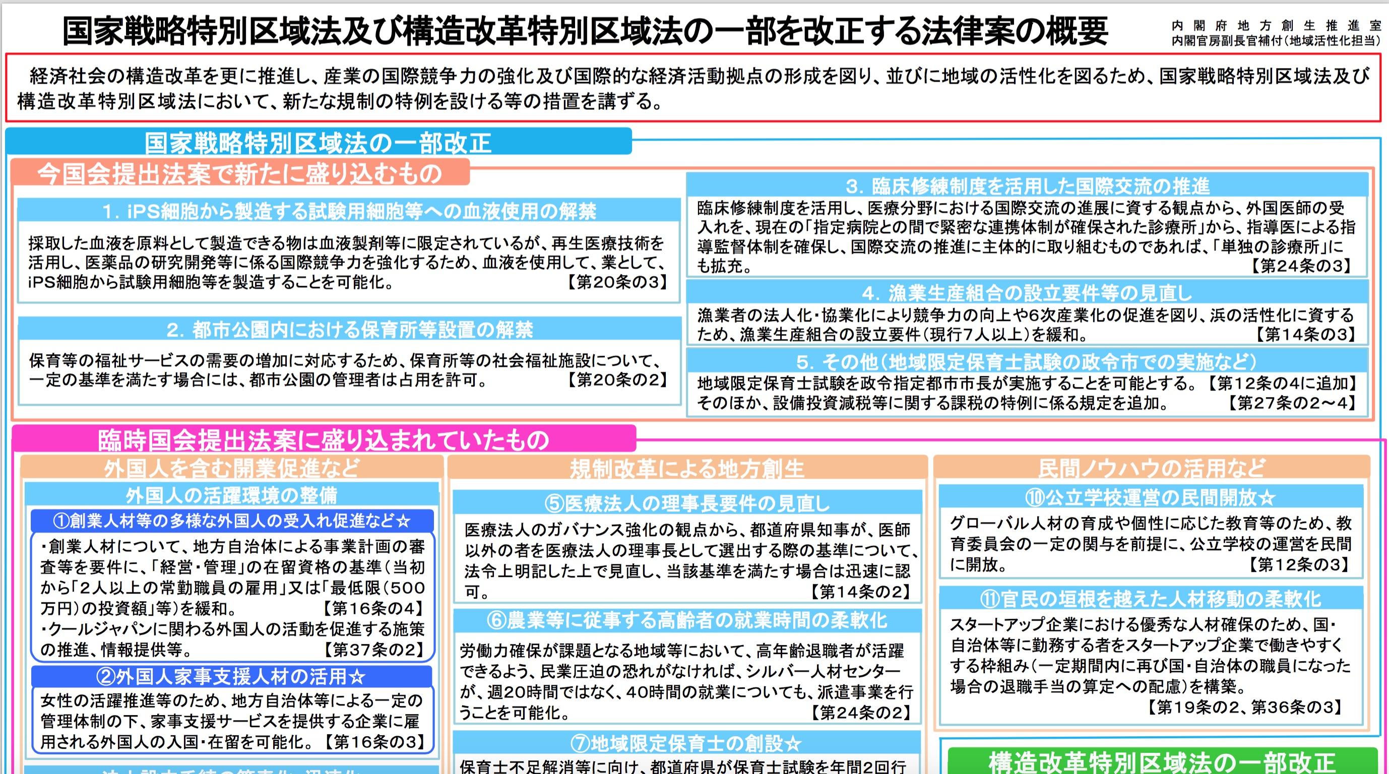 偽装・移民法案【国家戦略特別区...