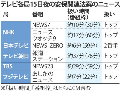 20150720テレビ報道時間一覧