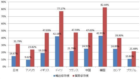 2013年 主要国の輸出依存度、貿易依存度(対GDP比%)