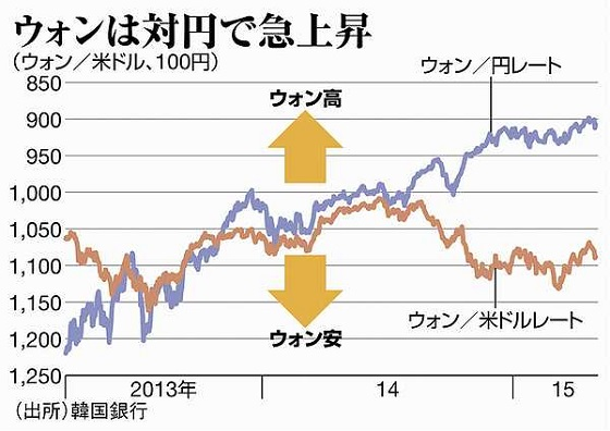 韓国企業が「円安」に悲鳴!・・・長期化に「もう限界!」