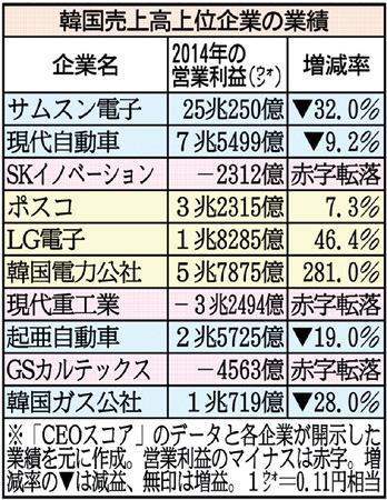 韓国、上位500社に赤字転落続出 経済無策の朴政権は日本接近を狙うが…