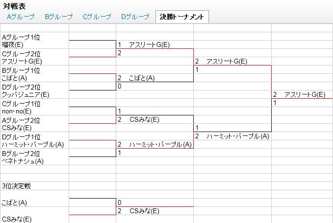山田杯トーナメント結果
