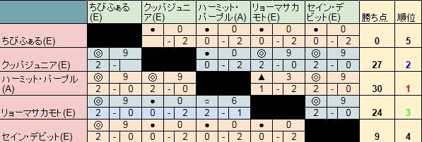 山田杯Dリーグ