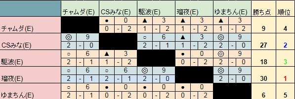 山田杯Aリーグ