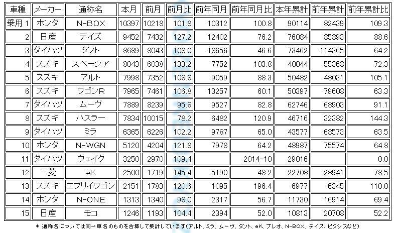 軽自動車販売台数 5月