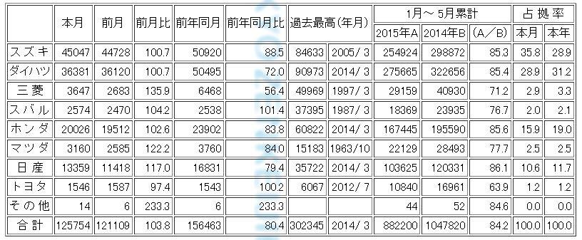 軽自動車 メーカー別販売台数 5月