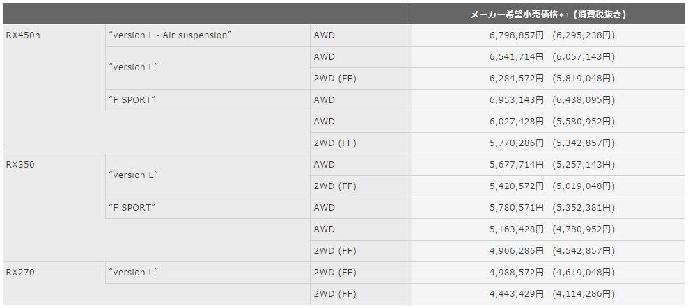 レクサスRX 現行価格表