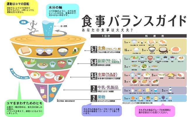 食事バランス11