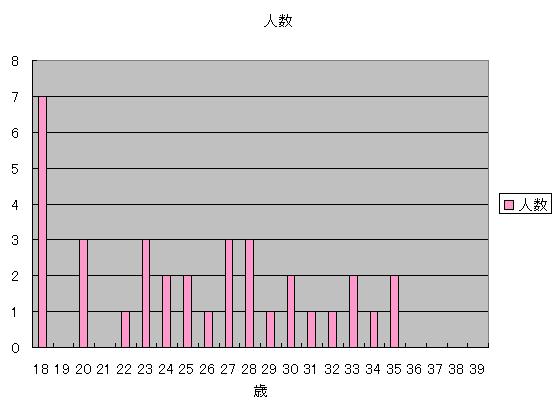 2015_kousei_age.png