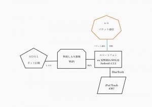 20150312パケット通信切断1.jpg
