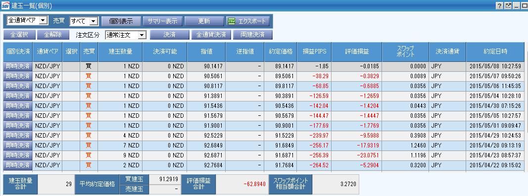 2015年5月8日の保有ポジション状況:11ポジ(29通貨) 決済済:16ポジ(27通貨) - SBI FXのスワップを1通貨から積み立てていく地道なトレードで稼ぐ