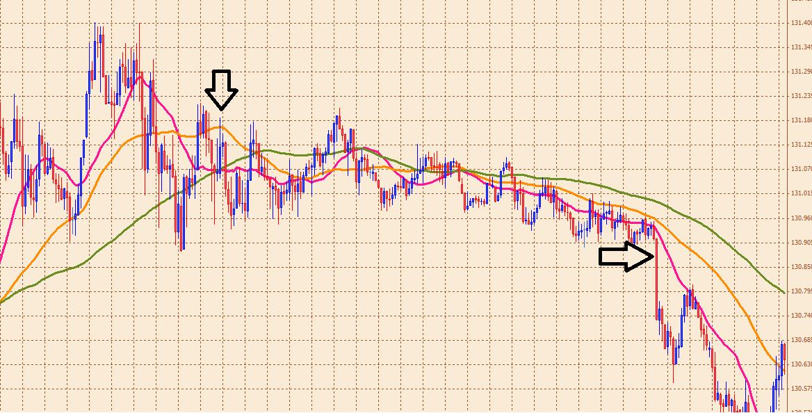 ユーロ円3月25日