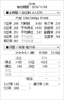 20150701六段昇段時成績