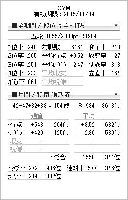 2015年6月の天鳳成績
