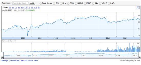 BND 株価チャート
