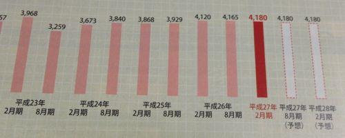 日本リテールファンド投資法人 安定した分配推移