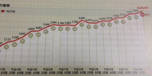 日本リテールファンド投資法人 順調に拡大する規模
