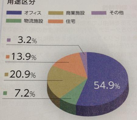 オリックス不動産投資法人 資産の用途区分
