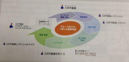 日本アコモデーションファンド投資法人 三井不動産系です