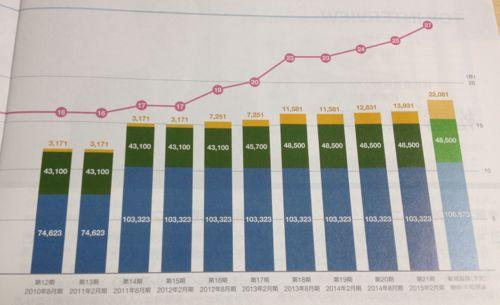 福岡リート 拡大傾向にあります