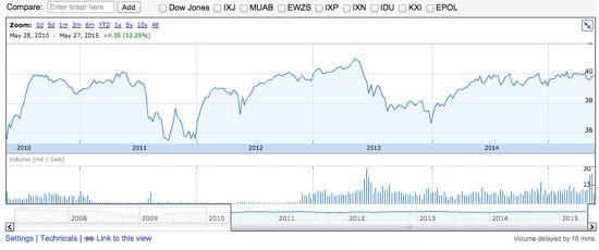 PFF 過去5年間の株価