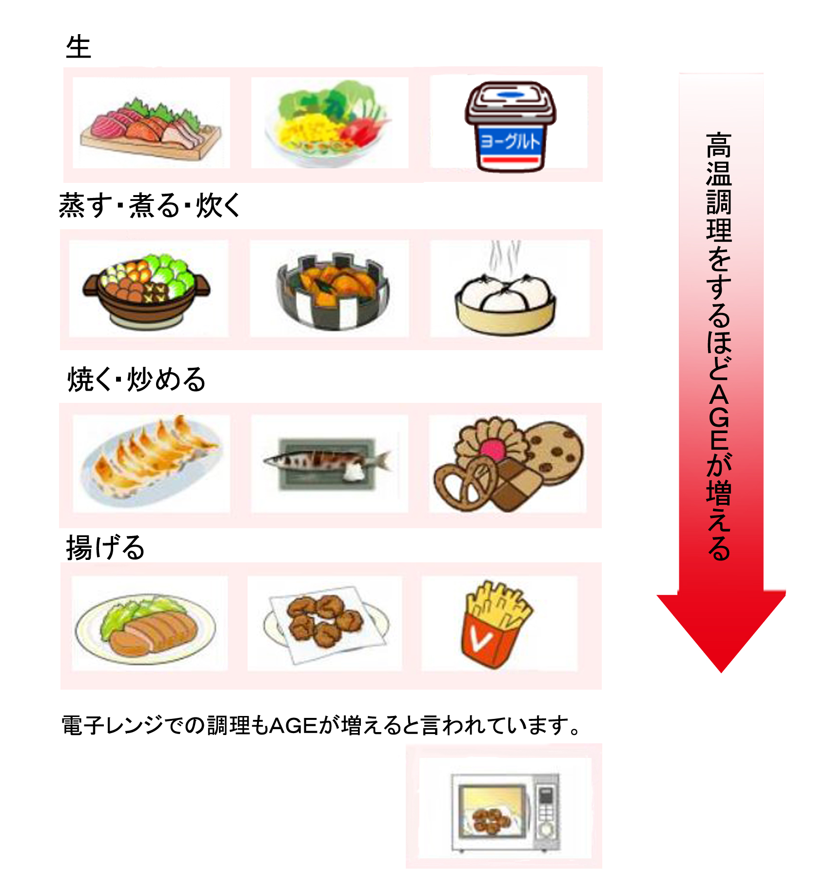 AGEs食べ物