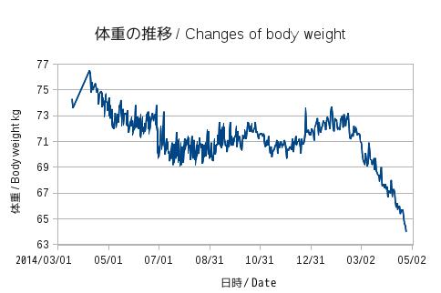 Weight 20150425