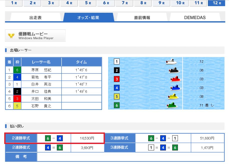 競艇・賞金王