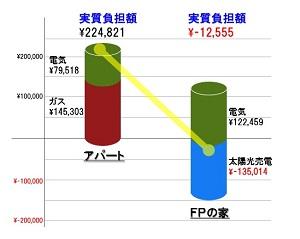 FPの家 光熱費