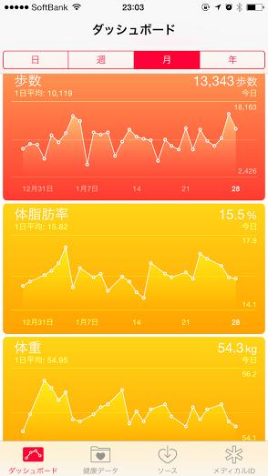 20150128iPhoneヘルスケアデータ