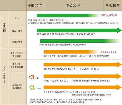 省エネ住宅ポイント期間blog