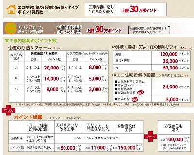 省エネ住宅ポイント発行ポイントblog