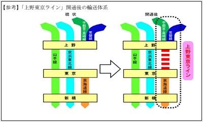 上野東京ライン1