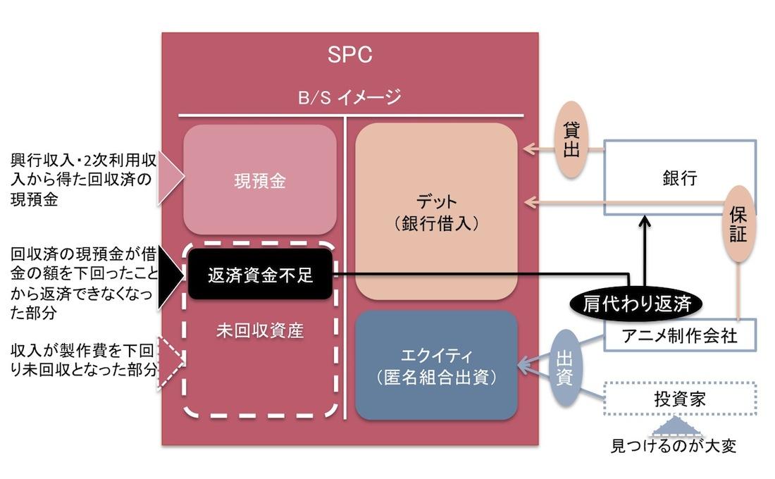 実質的にはコーポレートローンと変わらないSPC方式