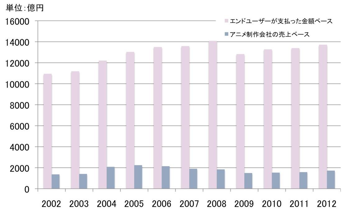 アニメ産業の市場規模