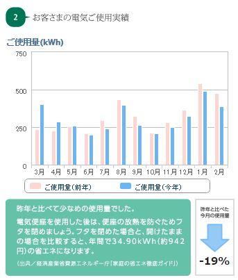 20150221電気使用量02