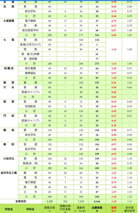 県 倍率 石川 公立 高校