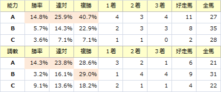 日経新春杯_能力調教