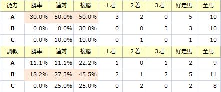 きさらぎ賞_能力調教