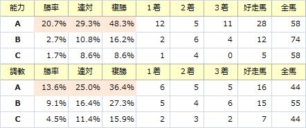 産経大阪杯_能力調教