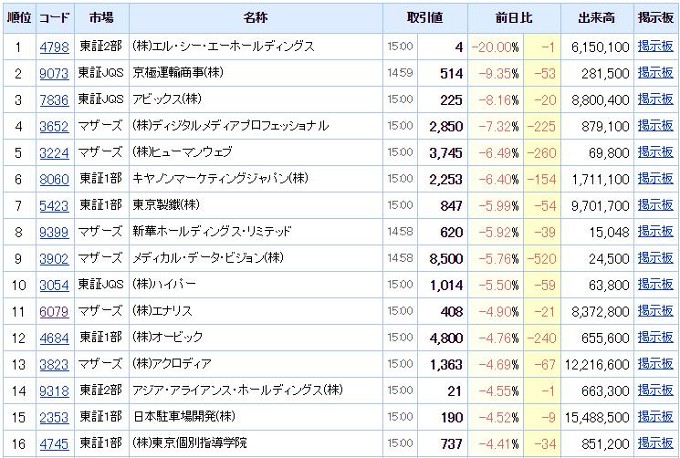 20150422値下がり率rank
