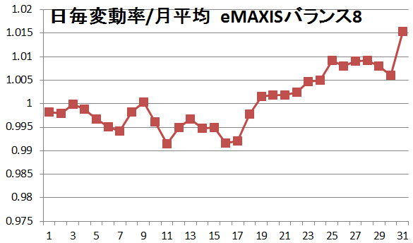 daily value per average eMAXIS8