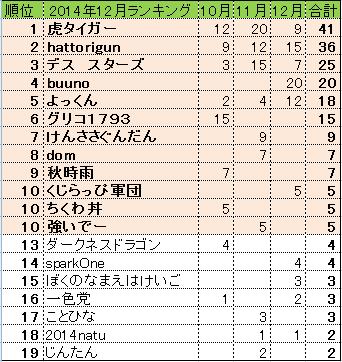 2014年12月末 全国ランキング