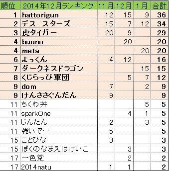 2015年1月ランキング