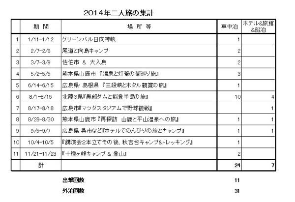 二人旅集計2014