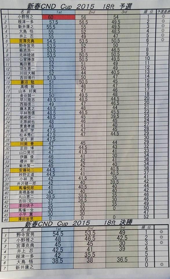 成績表20150118